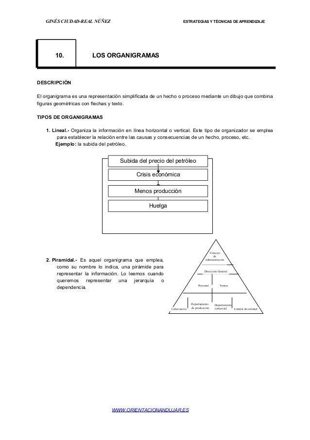 GINÉS CIUDAD-REAL NÚÑEZ ESTRATEGIAS Y TÉCNICAS DE APRENDIZAJE 10. LOS ORGANIGRAMAS DESCRIPCIÓN El organigrama es una repre...