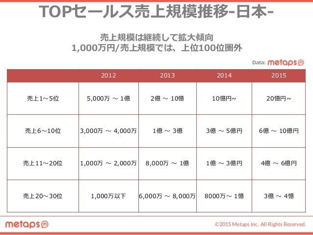 月商10億円を超えるメガヒットアプリを目指すのに必要な戦略まとめ《データ✕TVCM✕アプリ》 Slide 3