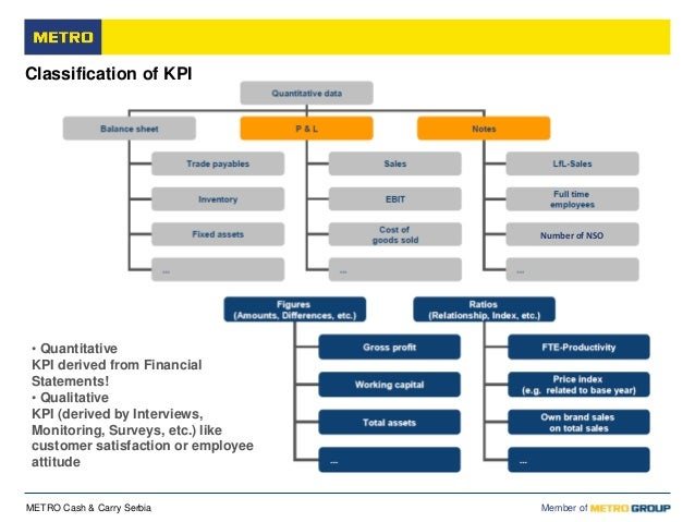 organizational structure of metro cash and carry Check out metro cash and carry latest offers, promotions, clearance sale on various category, catalog for grocery, electronics, foods, kitchen items etc.