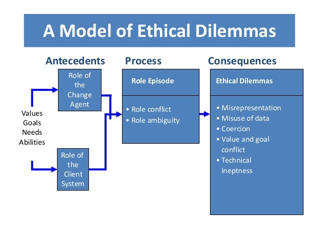 Antecedents Process Consequences Ethical Dilemmas • Misrepresentation • Misuse of data • Coercion • Value and goal conflic...