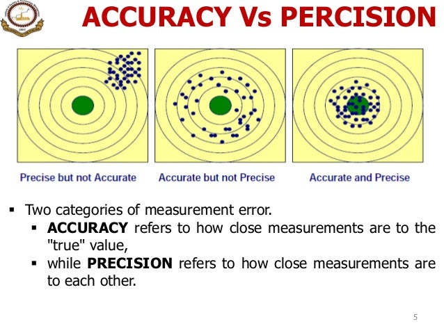 10 measurement system analysis msa – Precision and Accuracy Worksheet