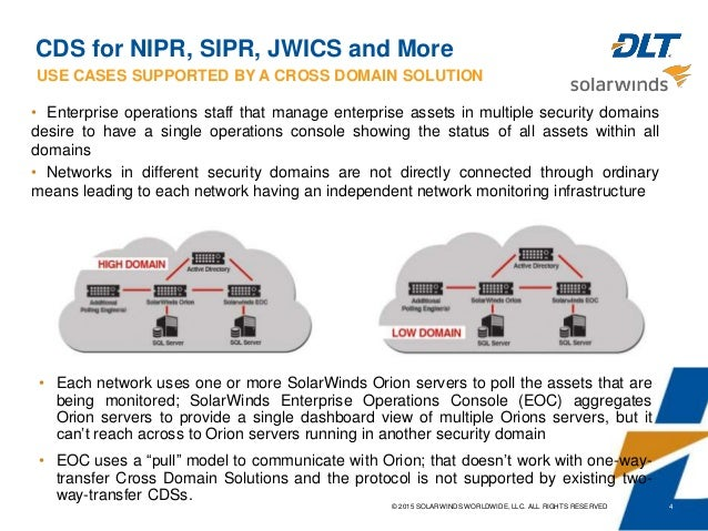 Image Result For Cross Domain Solutions