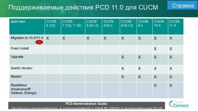 Cisco Call Manager 6 Iso