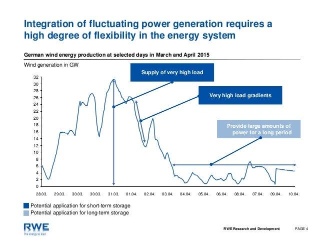 rwe plans ipo of renewables business plan