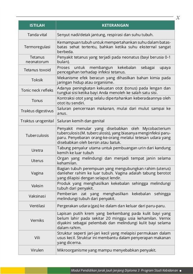 x Modul Pendidikan Jarak Jauh Jenjang Diploma 3 Program Studi Kebidanan ISTILAH KETERANGAN Tanda vital Senyut nadi/detak j...