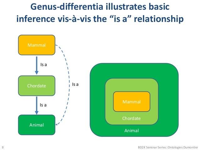"Genus-differentia illustrates basic inference vis-à-vis the ""is a"" relationship BD2K Seminar Series::Ontologies:Dumontier8..."