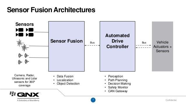 The Low-Risk Path to Building Autonomous Car Architectures