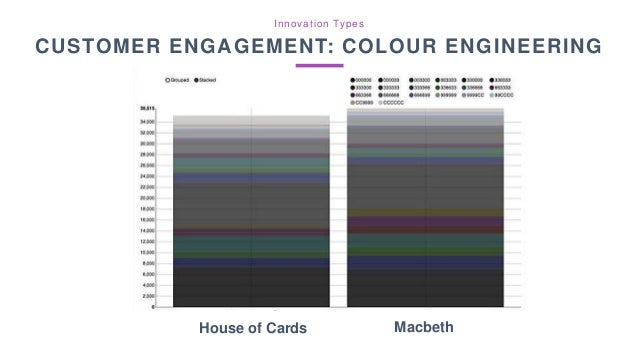 House of Cards Macbeth Innovation Types CUSTOMER ENGAGEMENT: COLOUR ENGINEERING