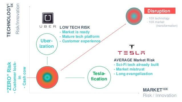 "MARKET10X Risk / Innovation Tesla- fication TECHNOLOGY1 0X Risk/Innovation ""ZERO""Risk -Customerlock- in -Cashcow AVERAGE M..."