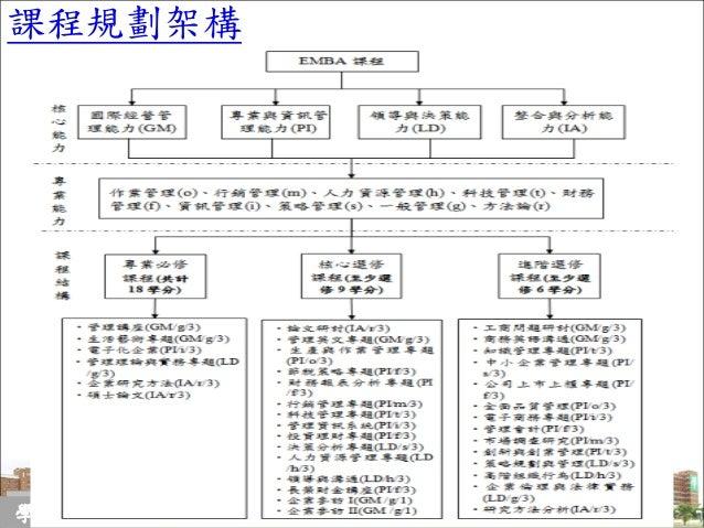 11 課程規劃架構 學生手冊簡介 南台灣最好的私立大學