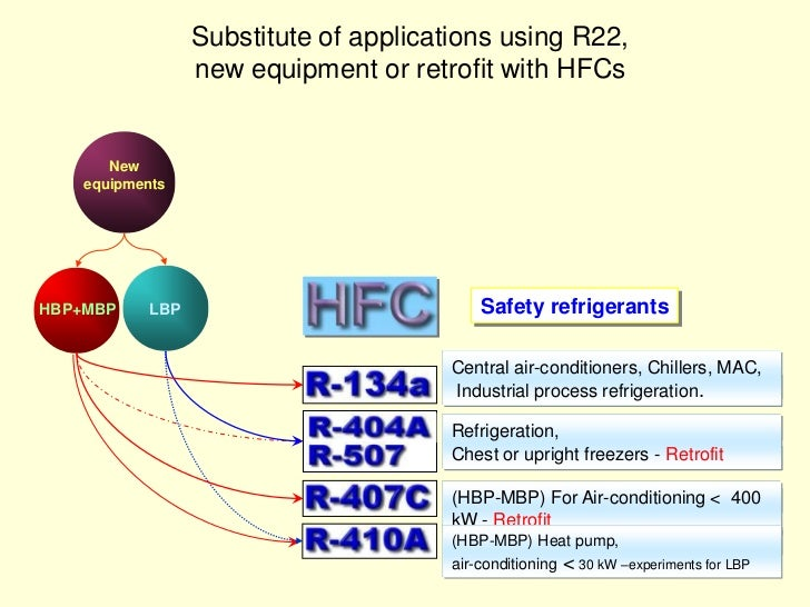 Refrigeration Policy in Hungary - HCFC phase out? HFC phase
