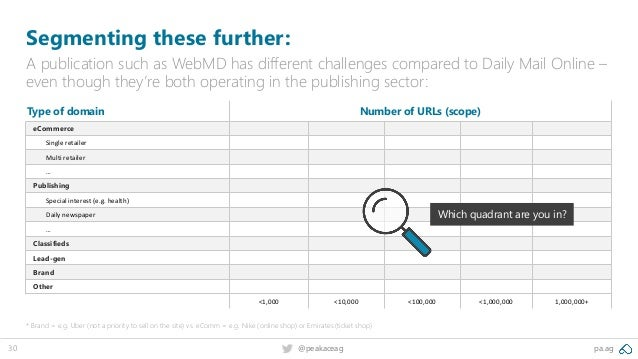 pa.ag@peakaceag30 Segmenting these further: A publication such as WebMD has different challenges compared to Daily Mail On...