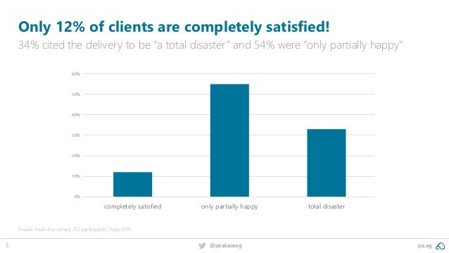 """pa.ag@peakaceag5 Only 12% of clients are completely satisfied! 34% cited the delivery to be """"a total disaster"""" and 54% wer..."""