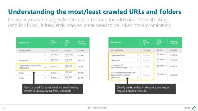 pa.ag@peakaceag57 Understanding the most/least crawled URLs and folders Frequently crawled pages/folders could be used for...
