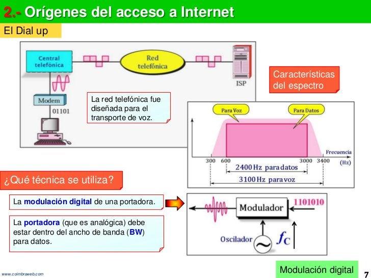 10.1 Red de acceso DSL