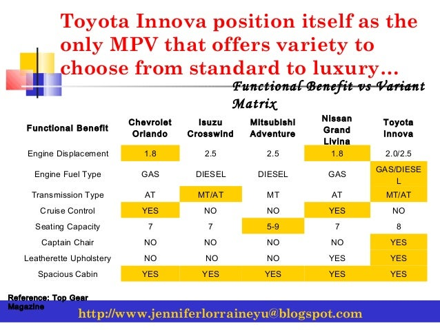 marketing plan of toyota Toyota shook up its management team on wednesday in a move to sharpen the japanese auto maker's focus on hybrid vehicles and emerging markets, while forgoing aggressive growth targets toyota shook up its management team on wednesday in a move to sharpen the japanese auto maker's focus on hybrid vehicles and emerging.