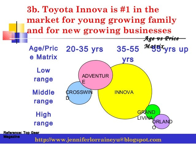 functional leval strategy for toyota Strategic management functional strategies information levels of management levels of strategy corporate sbu functional corporate toyota, 2 ) p'fizer, 3.