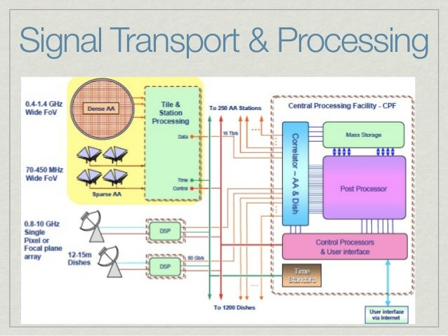 Signal Transport & Processing