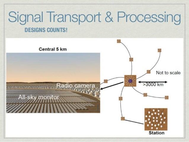 Signal Transport & Processing  DESIGNS COUNTS!