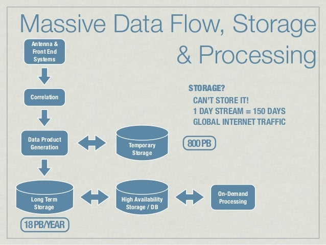 Massive Data Flow, Storage             & Processing Antenna & Front End  Systems                                   STORAGE...