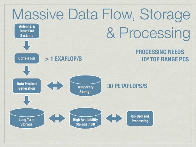 Massive Data Flow, Storage             & Processing Antenna & Front End  Systems                                          ...