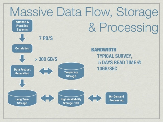 Massive Data Flow, Storage             & Processing Antenna & Front End  Systems                 7 PB/SCorrelation        ...
