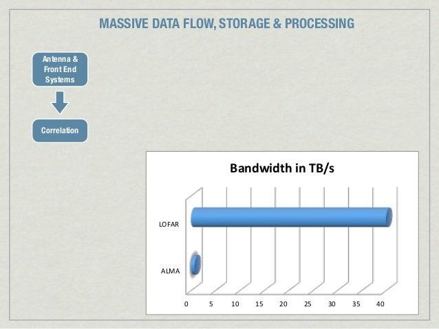 MASSIVE DATA FLOW, STORAGE & PROCESSINGAntenna &Front End SystemsCorrelation                                          Band...