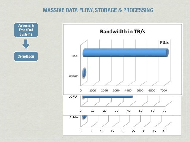 MASSIVE DATA FLOW, STORAGE & PROCESSINGAntenna &Front End Systems                                           Bandwidth)in)T...
