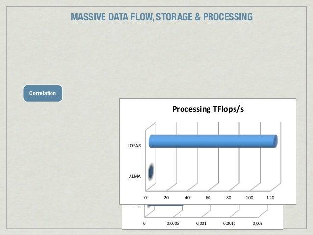 MASSIVE DATA FLOW, STORAGE & PROCESSINGCorrelation                                              Processing*TFlops/s*      ...