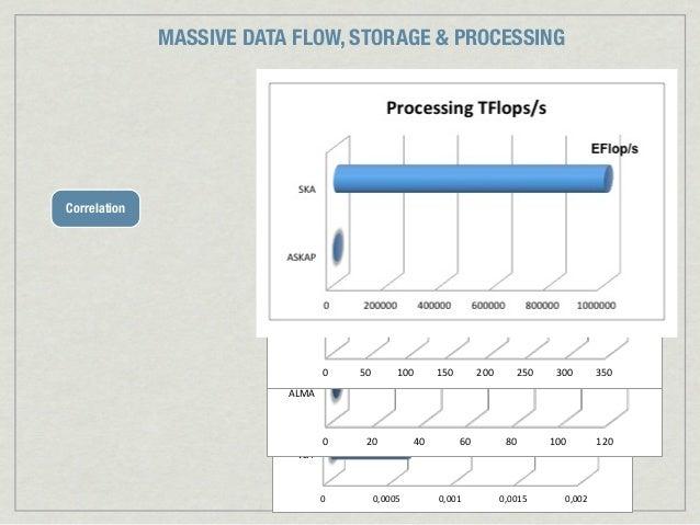 MASSIVE DATA FLOW, STORAGE & PROCESSING                                               Processing*TFlops/s*Correlation     ...