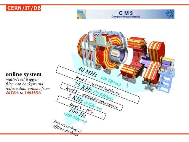 CERN/IT/DB                                         40 Monline system                                    Hz                ...