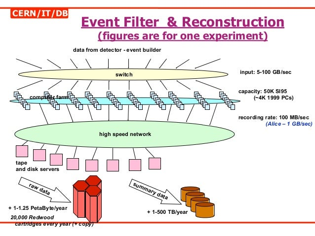 CERN/IT/DB                            Event Filter & Reconstruction                                  (figures are for one ...
