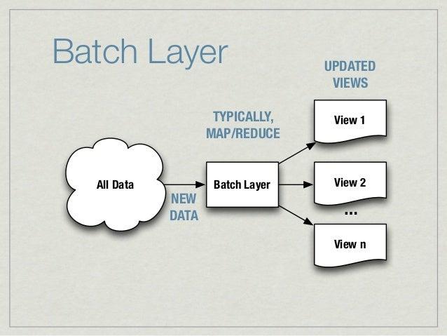 Batch Layer                        UPDATED                                    VIEWS                     TYPICALLY,     Vie...