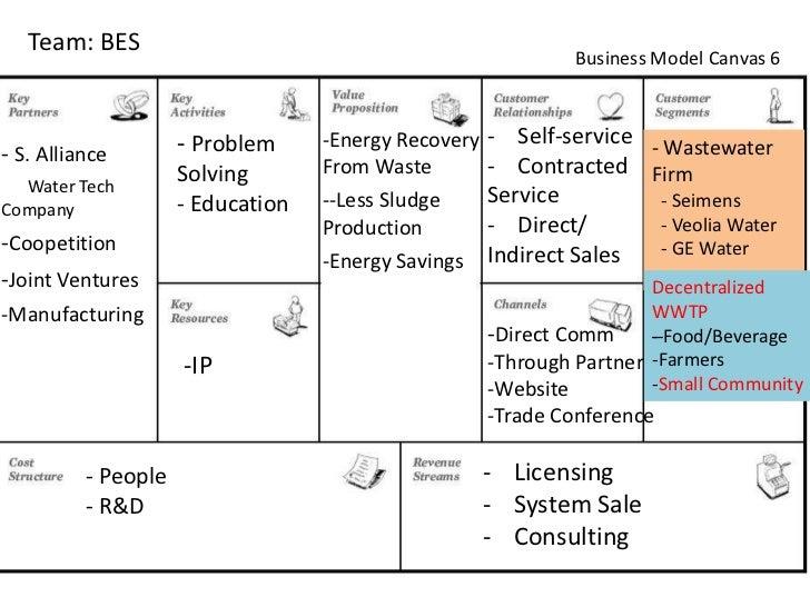 Team Bes Business Model Canvas