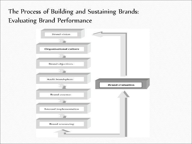 10. brand evaluation