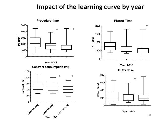 leaning curve analysis The pearson social impact campaign project literacy summary for 2017   pearson, the world's learning company, is providing an update on q1 trading.
