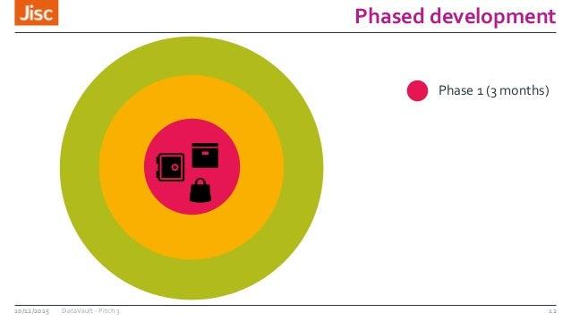 Phased development 10/12/2015 DataVault - Pitch 3 12 Phase 1 (3 months)