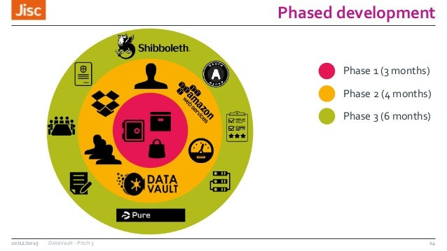 Phased development 10/12/2015 DataVault - Pitch 3 14 Phase 1 (3 months) Phase 2 (4 months) Phase 3 (6 months)
