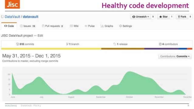 Healthy code development 10/12/2015 DataVault - Pitch 3 8