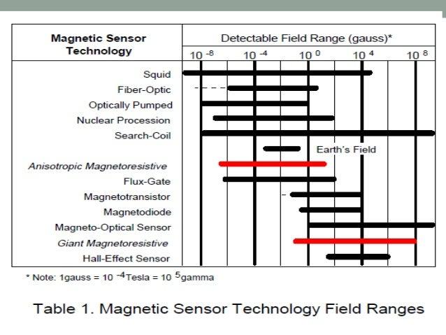 magnetic sensors - principles and applications