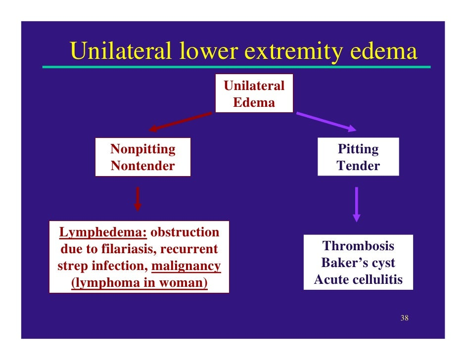 Unilateral lower extremity edema ...