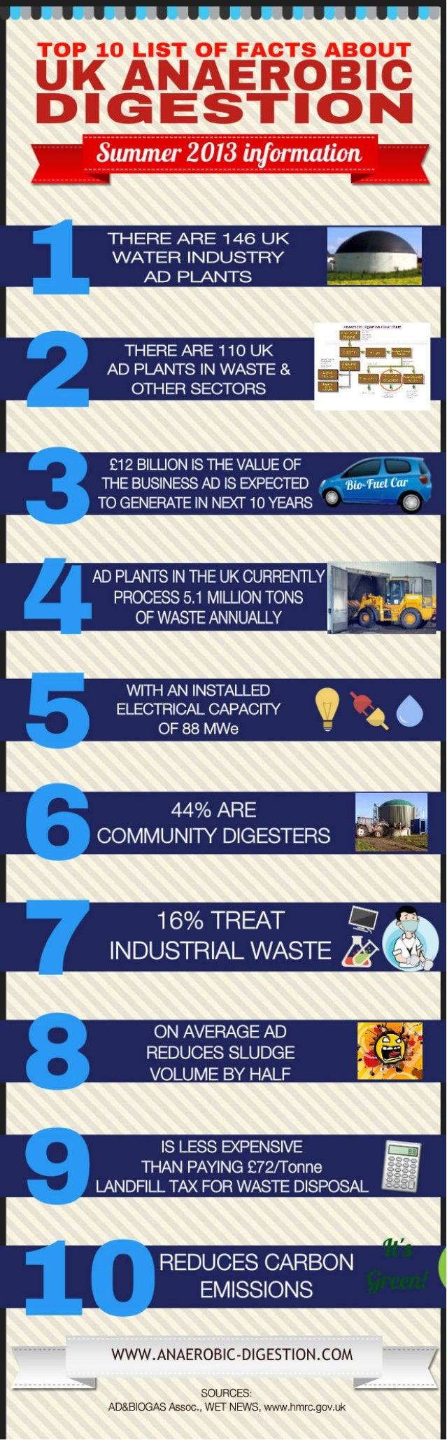 10 Facts About UK Anaerobic Digestion