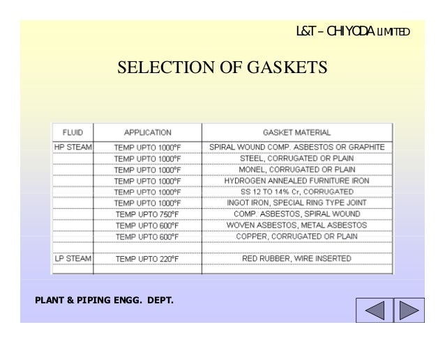 Flanges gaskets fasteners