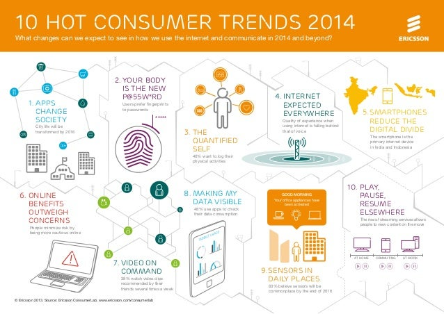 10 hot consumer trends 2014 What changes can we expect to see in how we use the internet and communicate in 2014 and beyon...