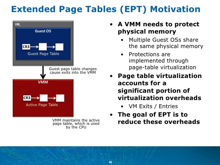 extended page tables (ept) motivationvm1