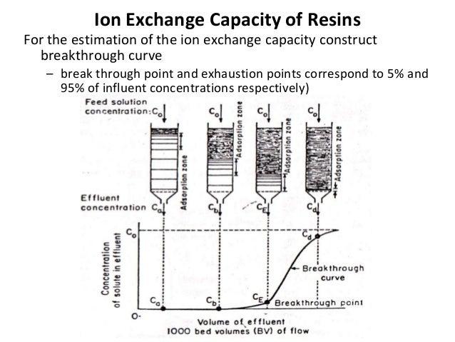 10 Ion Exchange Process