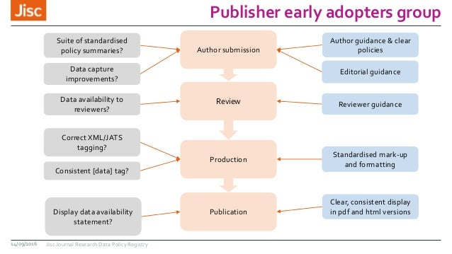 Publisher early adopters group 14/09/2016 Jisc Journal Research Data Policy Registry Suite of standardised policy summarie...