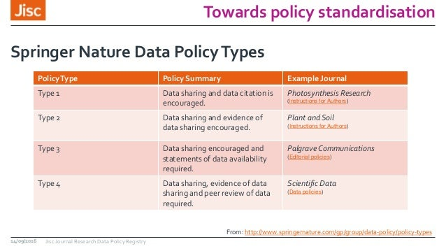 Towards policy standardisation Springer Nature Data PolicyTypes 14/09/2016 Jisc Journal Research Data Policy Registry Poli...