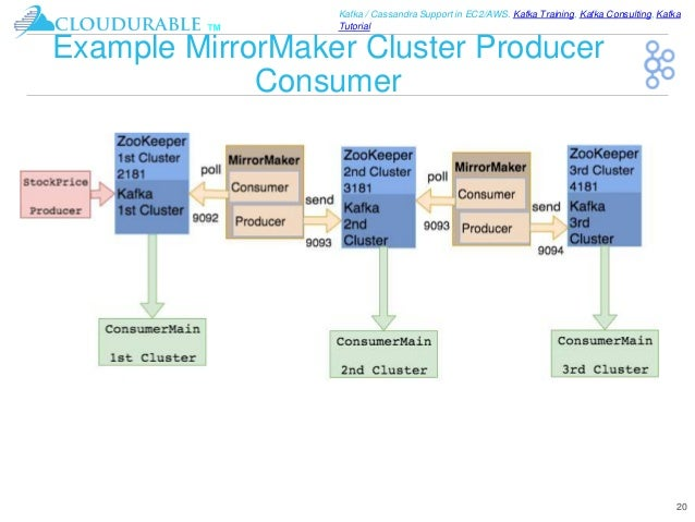 Kafka Mirrormaker Disaster Recovery Scaling Reads Isolate Mission