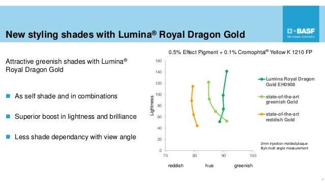 0 20 40 60 80 100 120 140 160 70 80 90 100 Lightness Lumina Royal Dragon Gold EH0908 state-of-the-art greenish Gold state-...